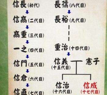 織田信成の家系図先祖が嘘.jpg